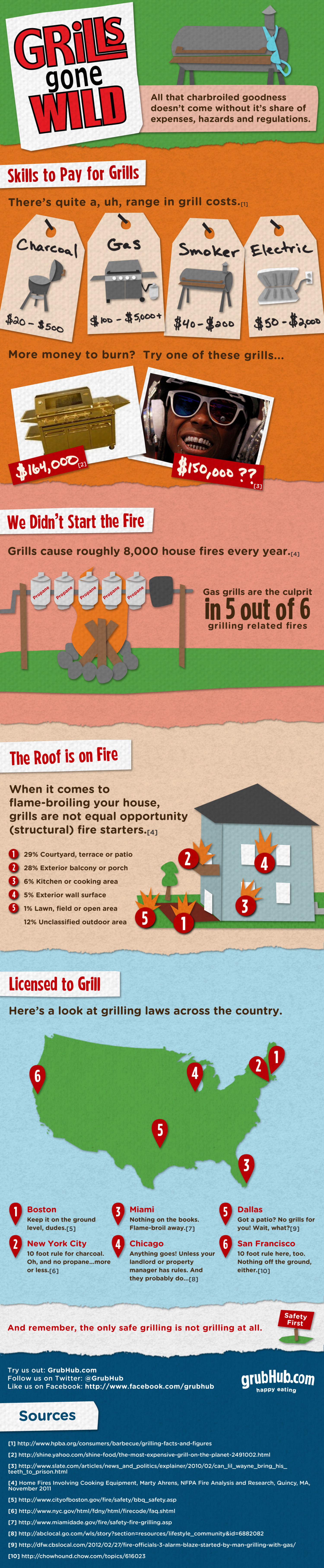 Grills Gone Wild! Infographic