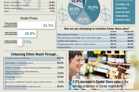Groceries Positioned Slightly Off Center Infographic