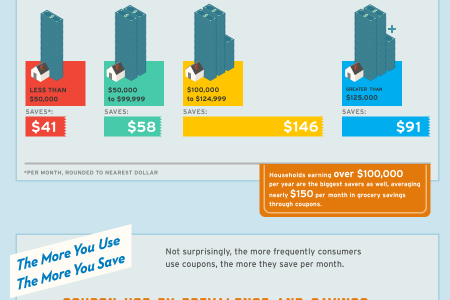 Grocery Coupon Use in America Infographic