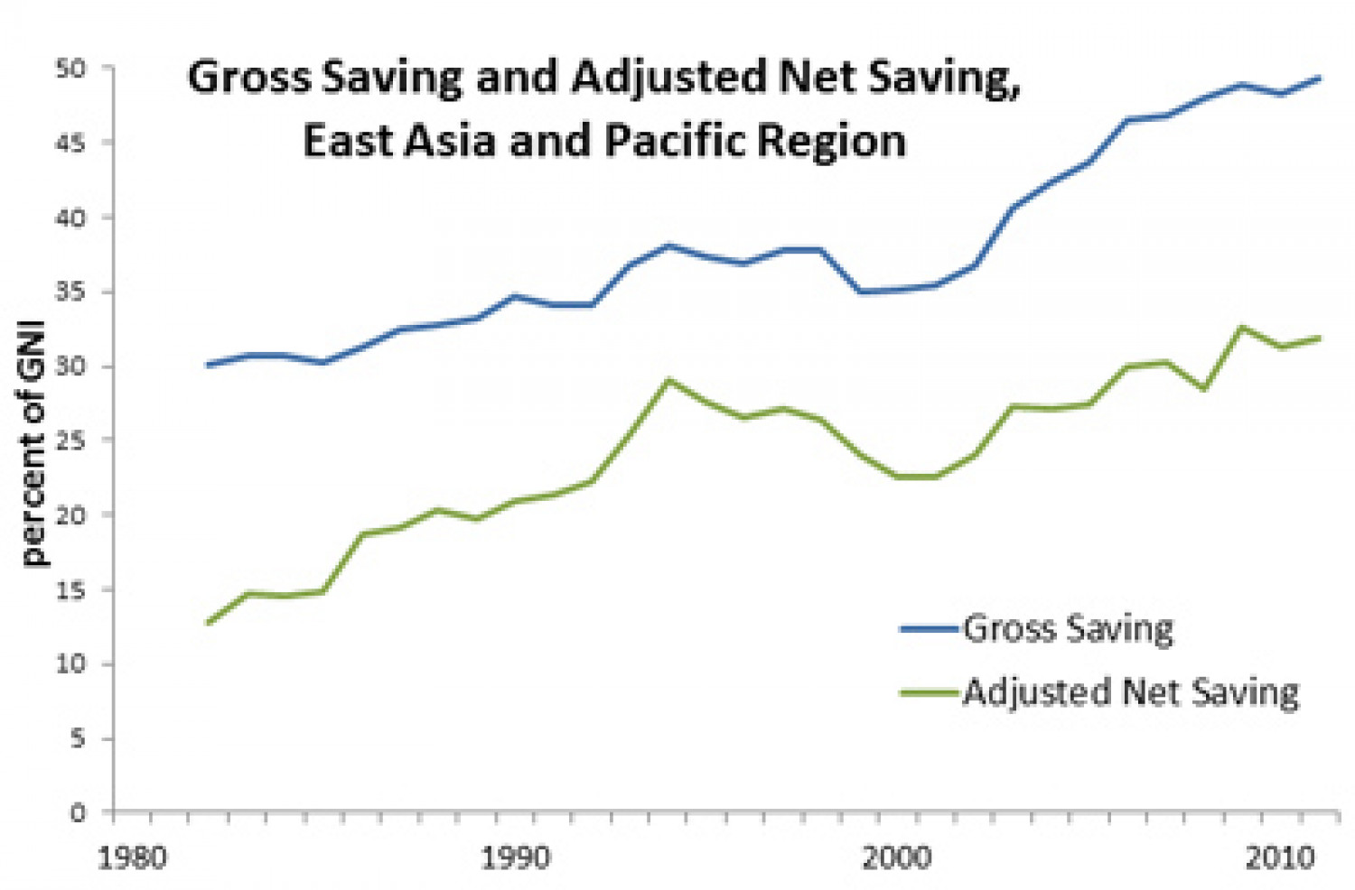 Gross Saving and Adjusted Net Saving, East Asia and the Pacific Infographic