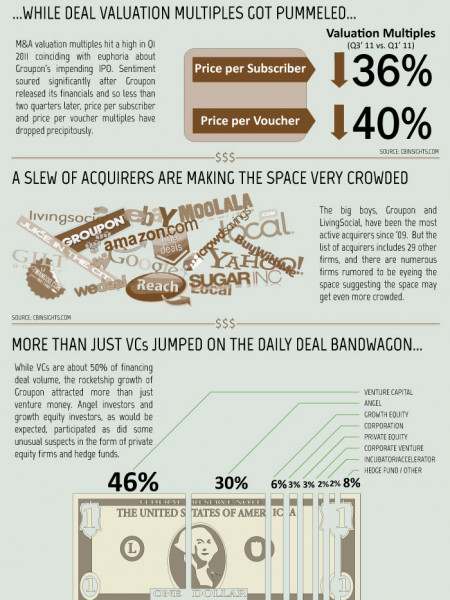 Group Buying M&A 2010-2011 Infographic