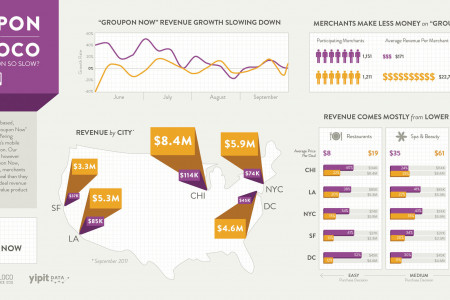 Groupon Now deals failed to ignite consumer interest  Infographic