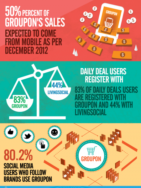Groupon Usage Statistics Infographic