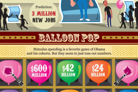 Grover Norquist Presents The Debacle Circus Infographic