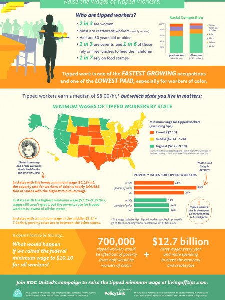 Grow the Economy: Raise the wages of tipped workers Infographic
