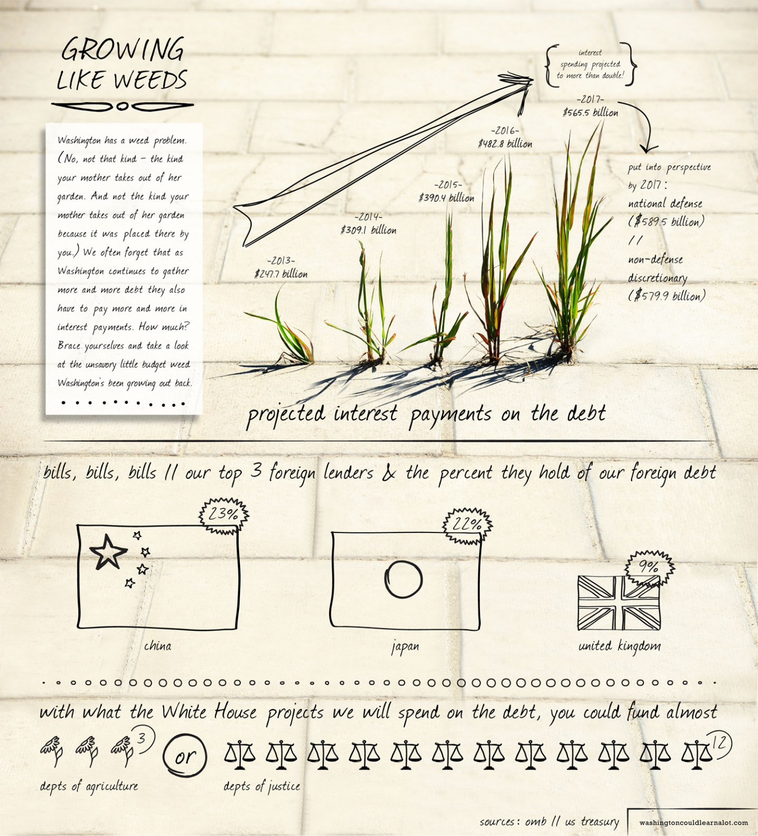 Growing Like Weeds Infographic