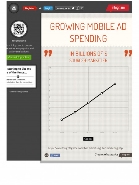 Growing Mobile Ad Spending Annually Infographic