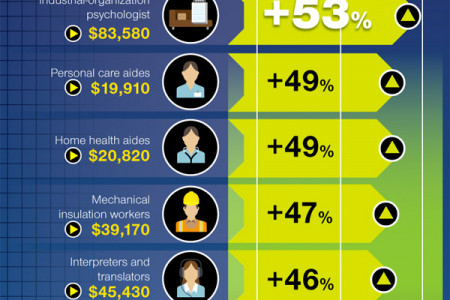 Growing or Going? Jobs of the Future Infographic