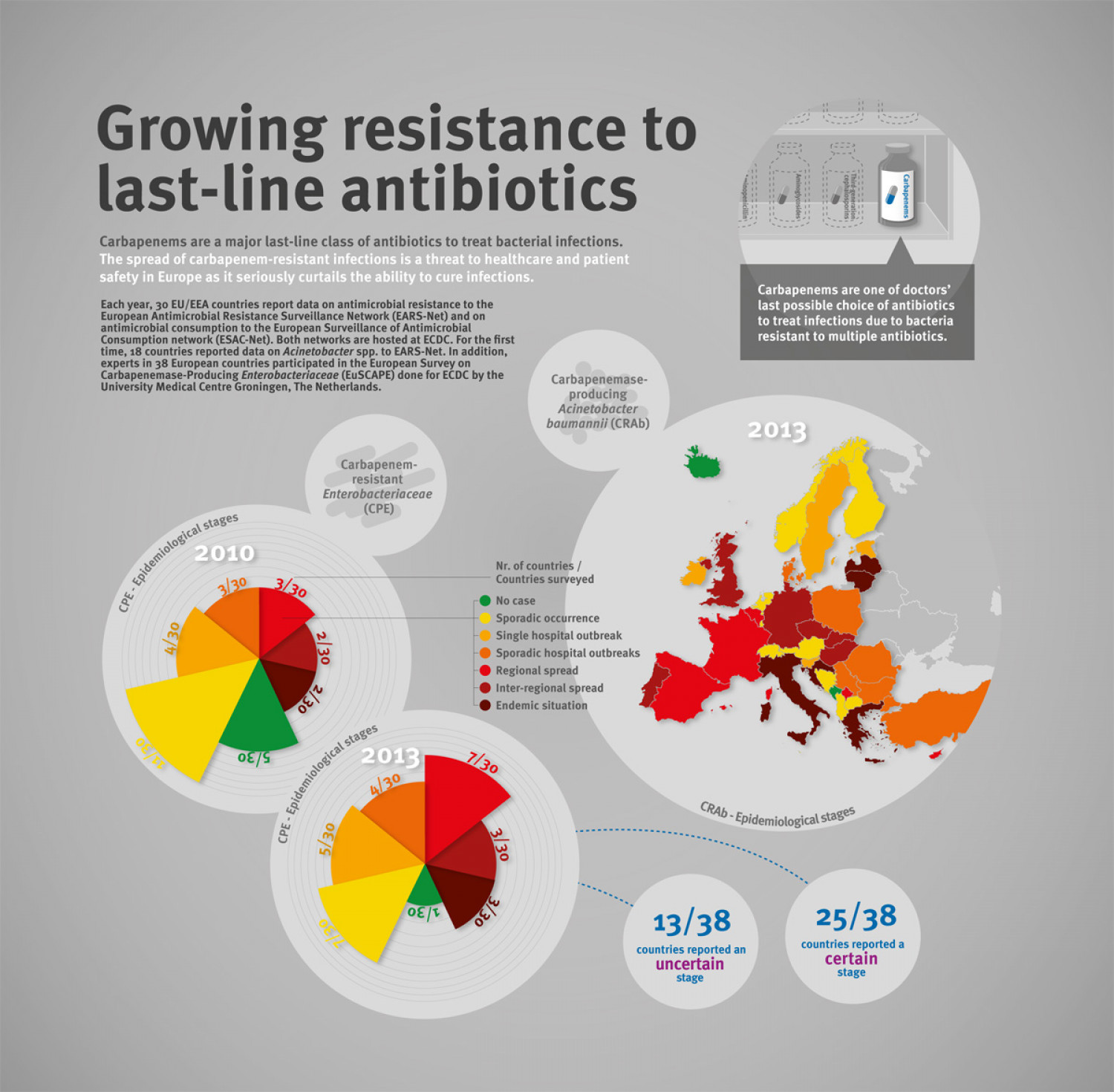 Growing resistance to carbapenems Infographic