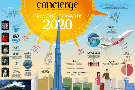 Growing towards EXPO 2020 Infographic