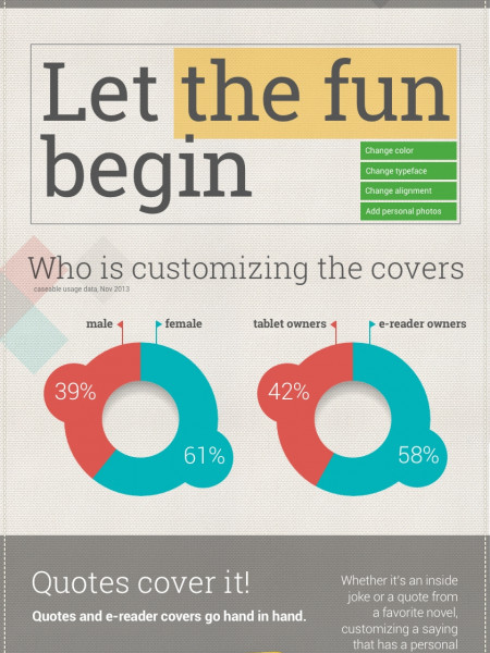 Growing trend: custom cases for tablets, e-readers and phones Infographic