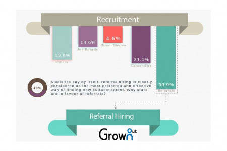 GrownOut Provide the Best Social Media and Referral Hiring Program in India Infographic