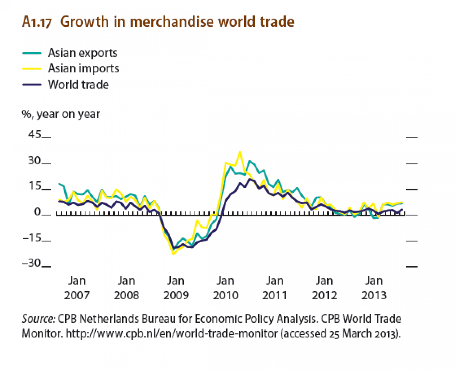 Growth in Merchandise world trade ( Asian exports-imports, World trade.) Infographic