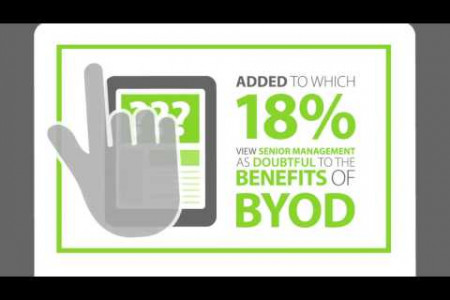 Growth of BYOD Headline Analysis Infographic
