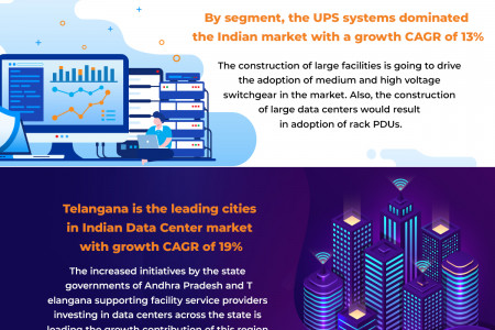 Growth Of Data Centers in India Infographic