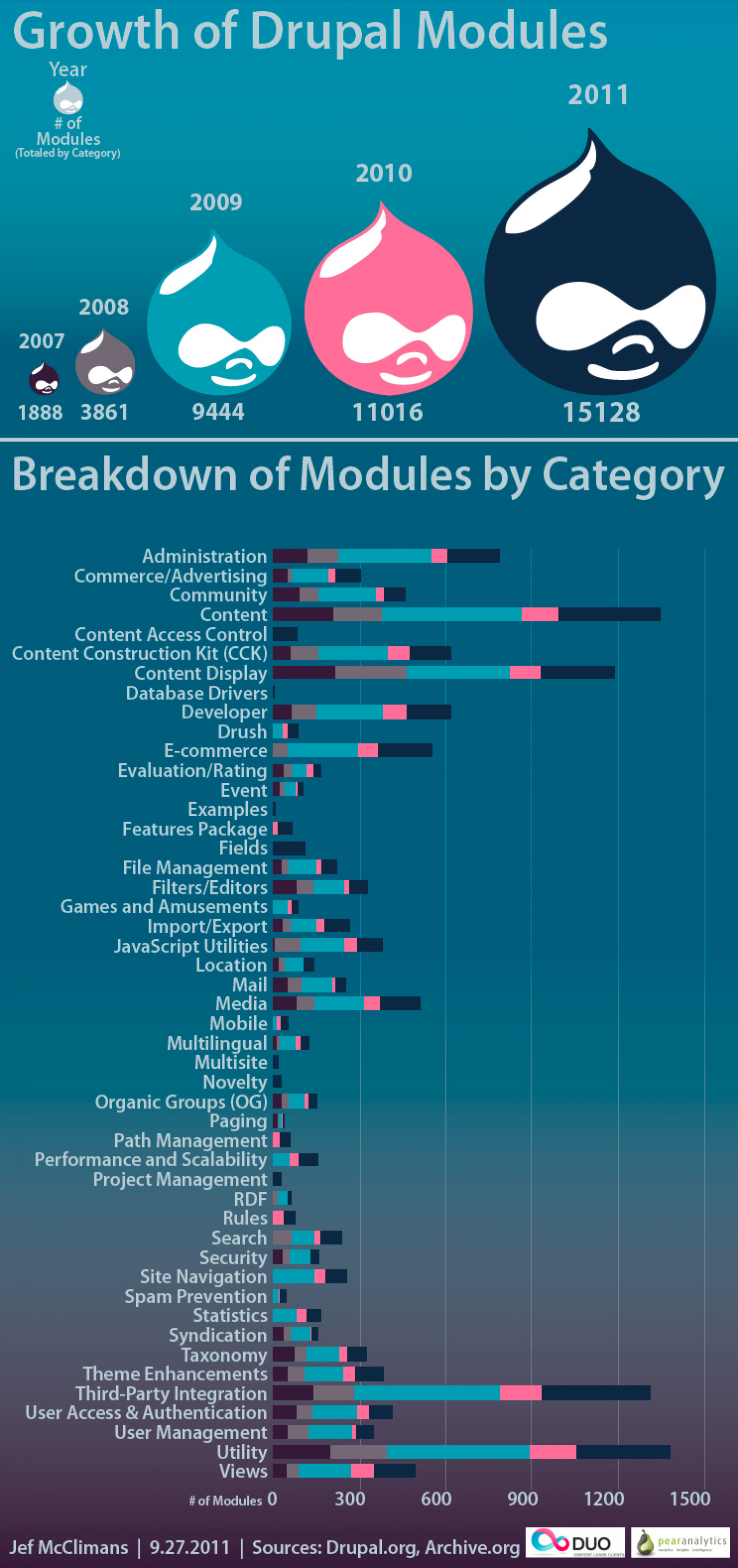 Growth of Drupal Modules Infographic
