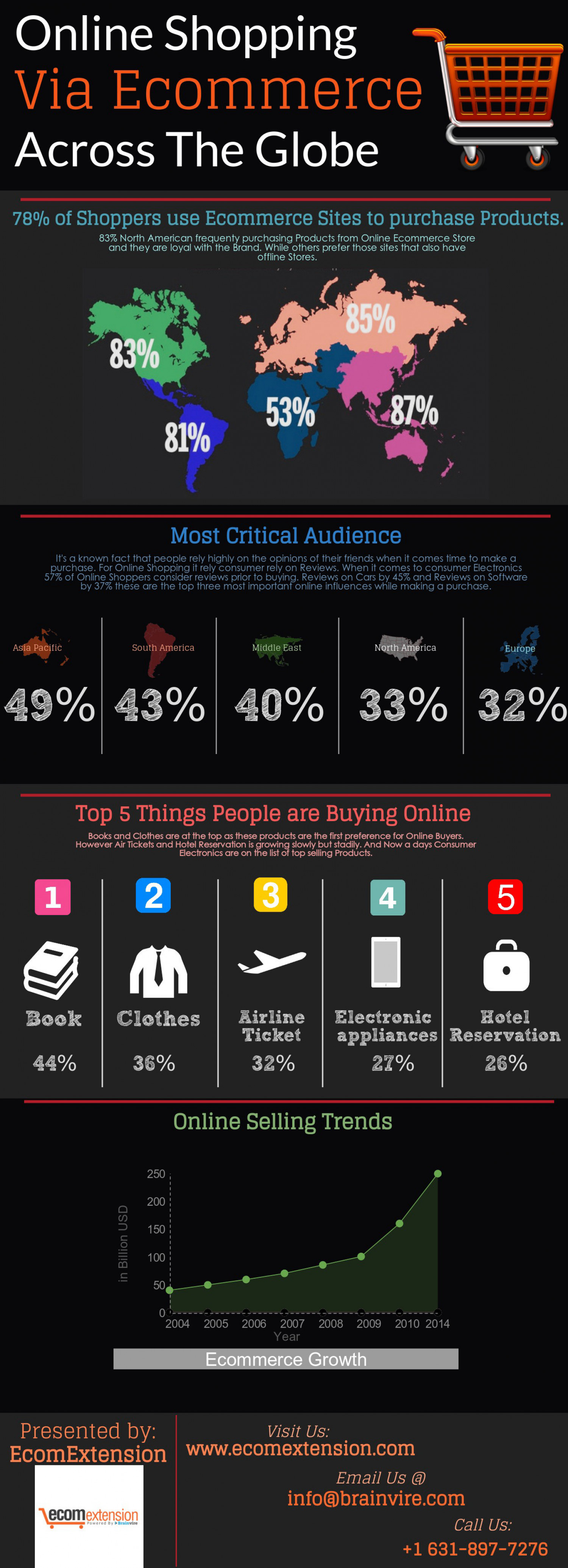 Ecommerce Growth Infographic