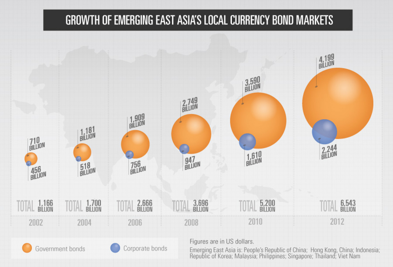 Growth of Emerging East Asia's Local Currency Bond Markets: March 2013 Infographic