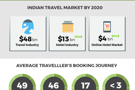 Growth of Indian Travel Market Infographic