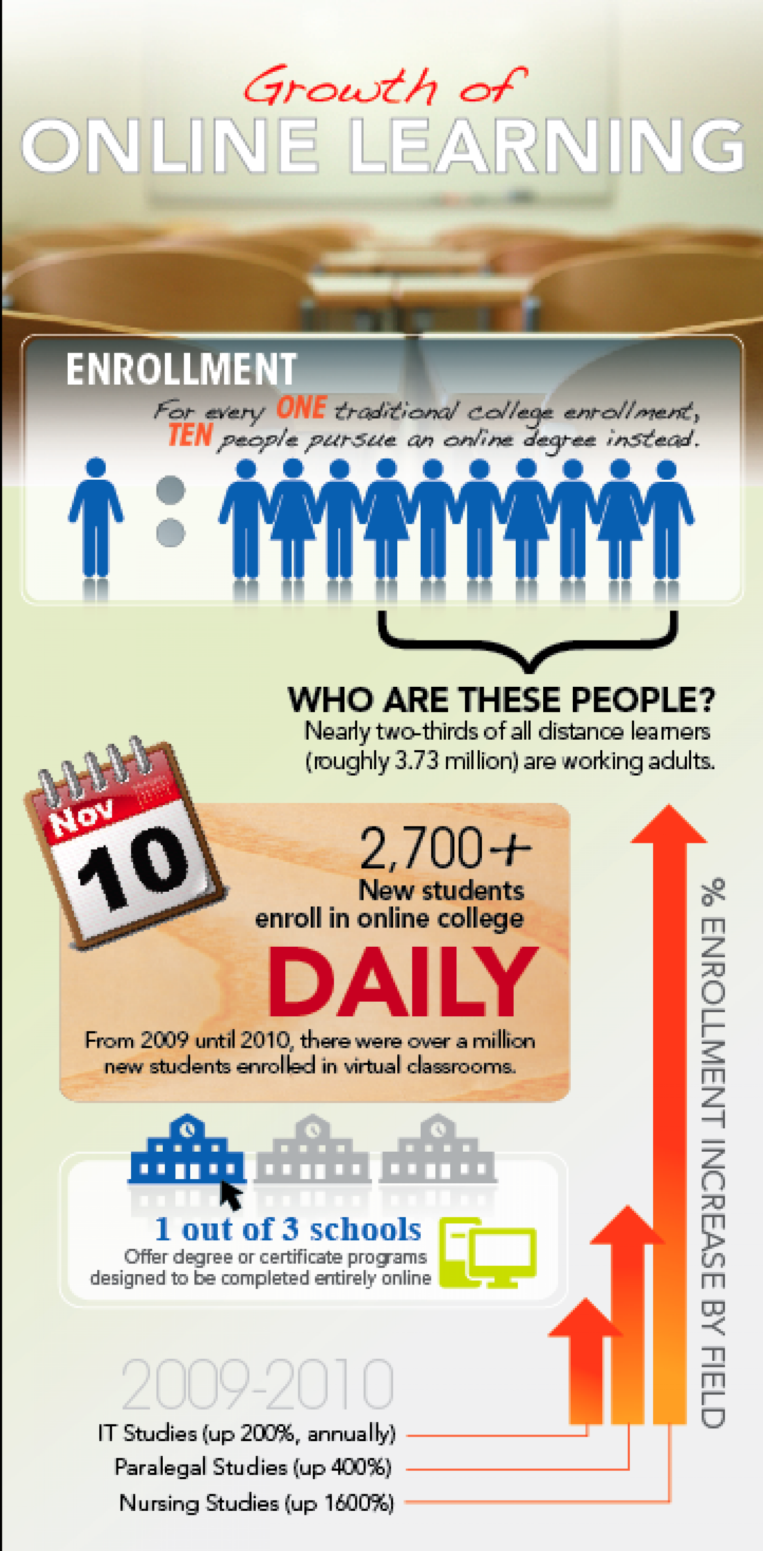 Growth of Online Learning Infographic
