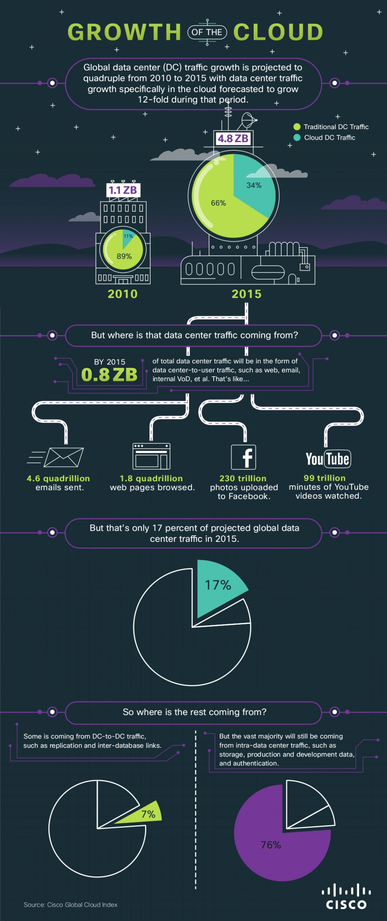 Growth of the Cloud Infographic