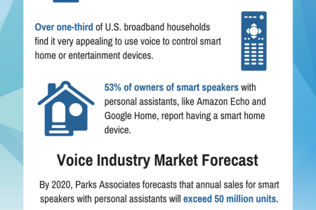 Growth of Voice Technologies in IoT Infographic