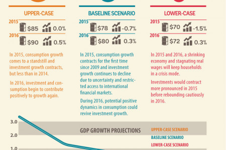 Growth Projections for Russia for 2015 and 2016 Infographic