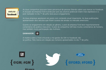 Guerra da Influencia digital GM Ford  Infographic