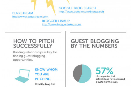 Guest Blogging 101 Infographic
