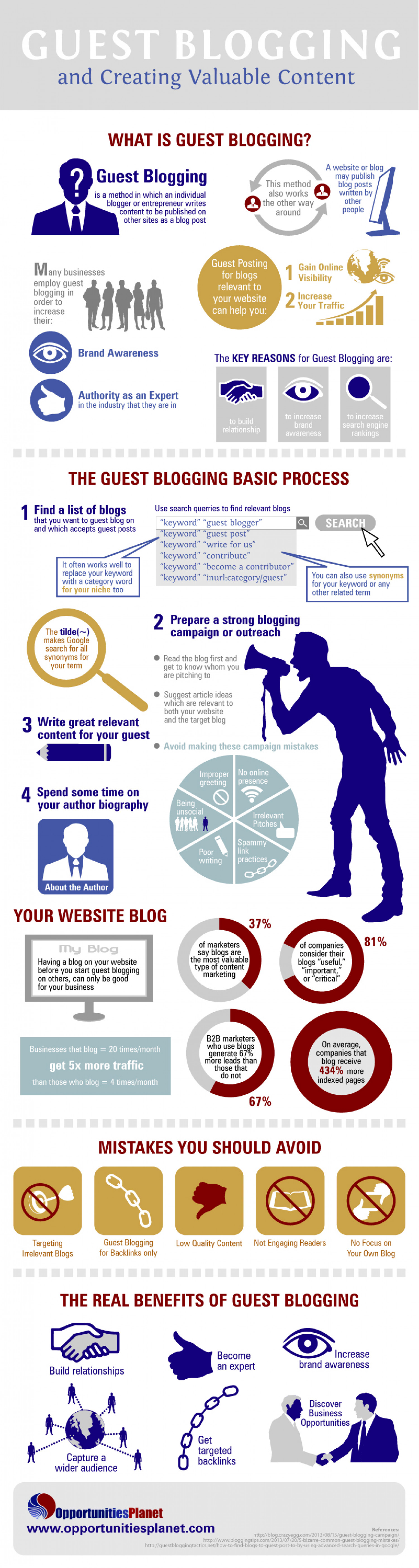 Guest Blogging and Creating Valuable Content Infographic