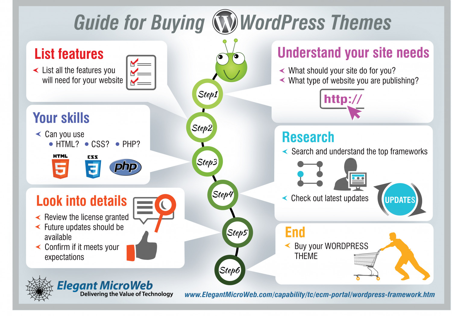 Guide for buying WordPress Themes Infographic