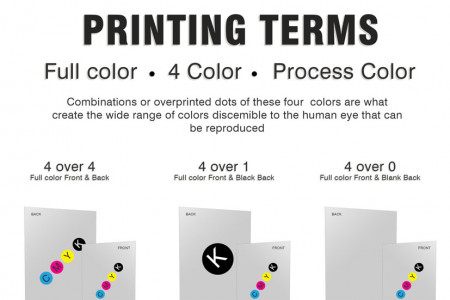Guide to Colour Printing Infographic