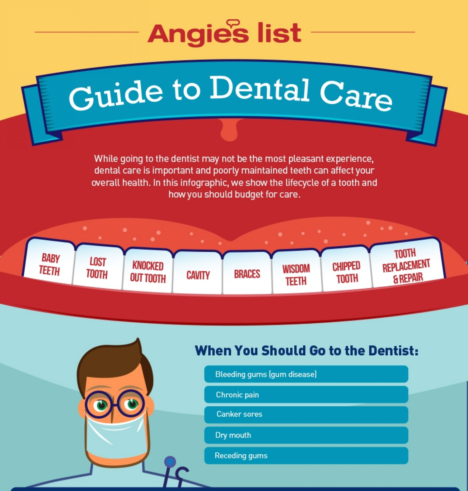 Guide to Dental Care Infographic