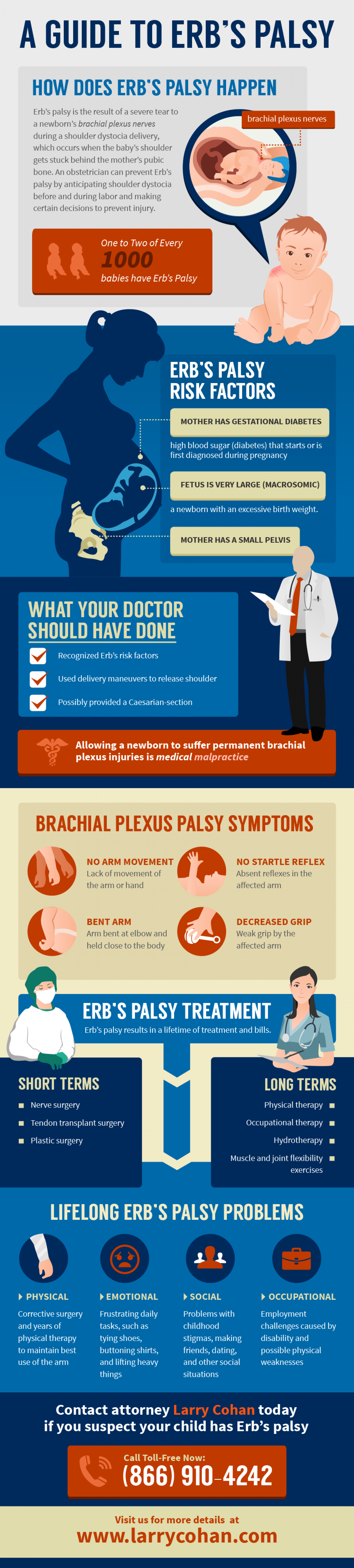 Guide to Erb's Palsy Infographic