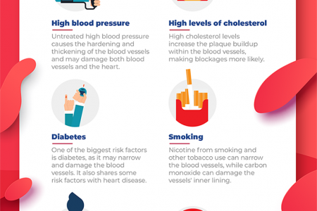 Guide to Heart Disease: Types, Causes, Symptoms, and Treatment Infographic