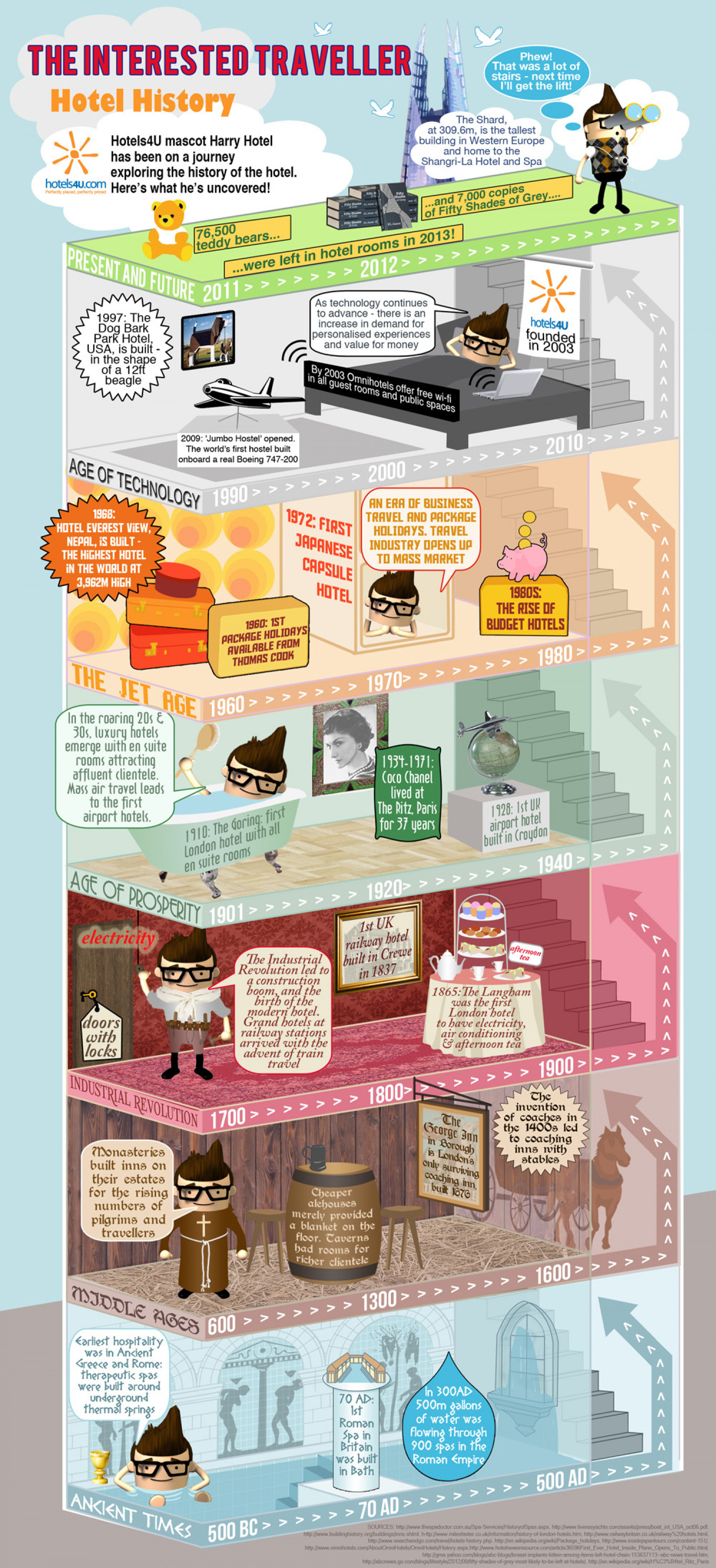 Guide To Hotel History Infographic