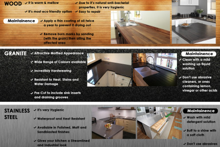 Guide To Kitchen Worktops Infographic