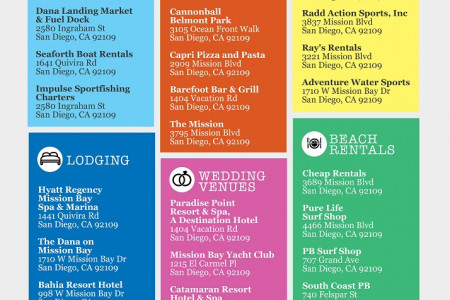 Guide to Mission Beach: San Diego Infographic