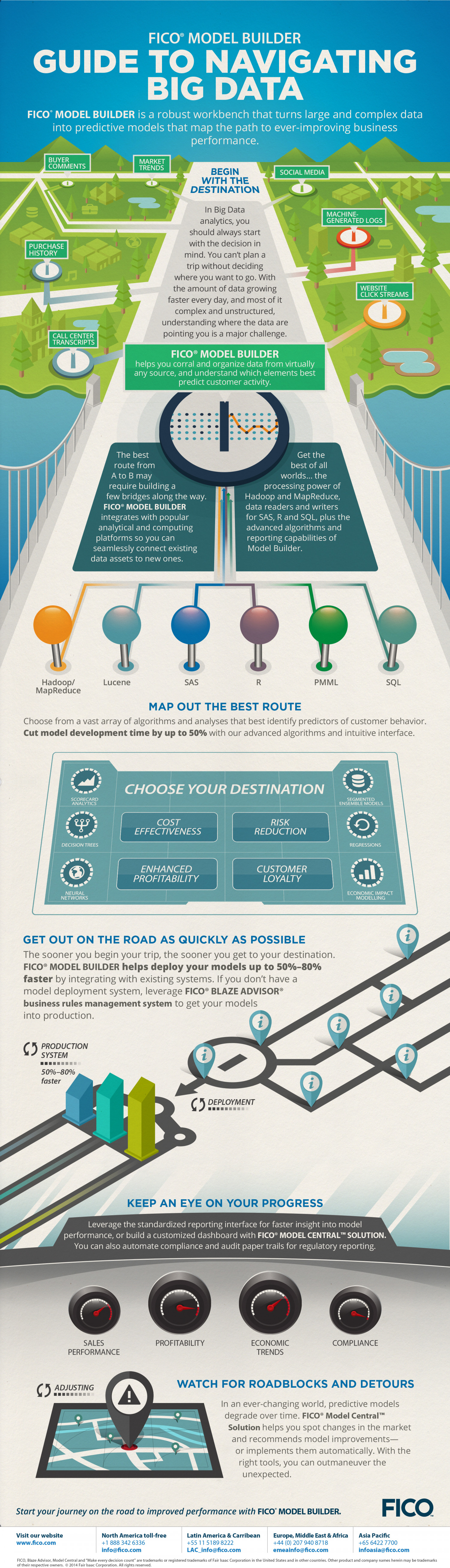 Guide to Navigating Big Data Infographic