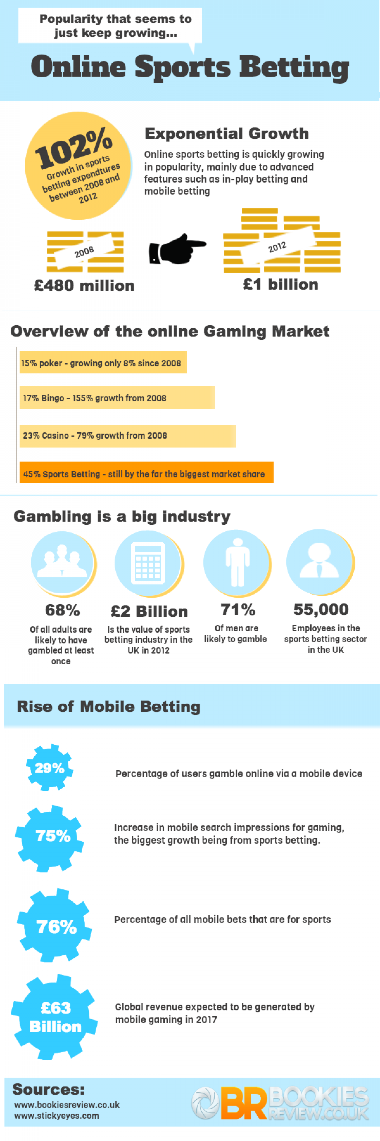 Guide to Online Sports Betting Infographic