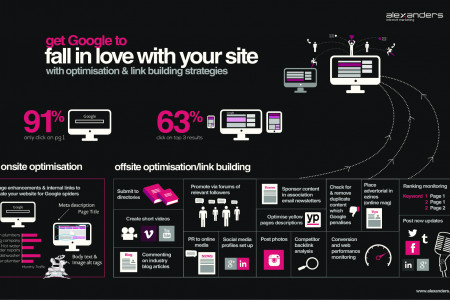 Guide to optimisation by Christchurch web design company Infographic