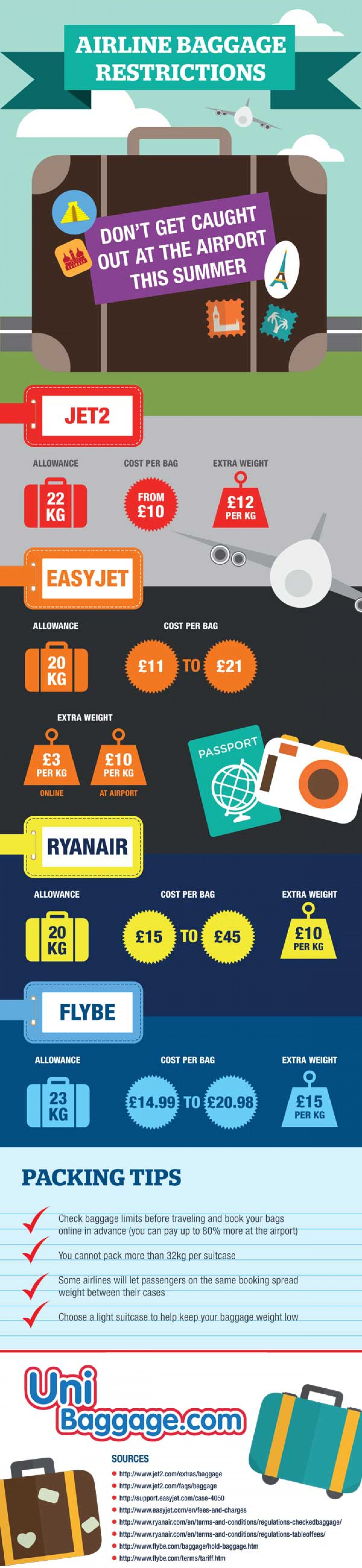 Airline Baggage Restrictions Infographic