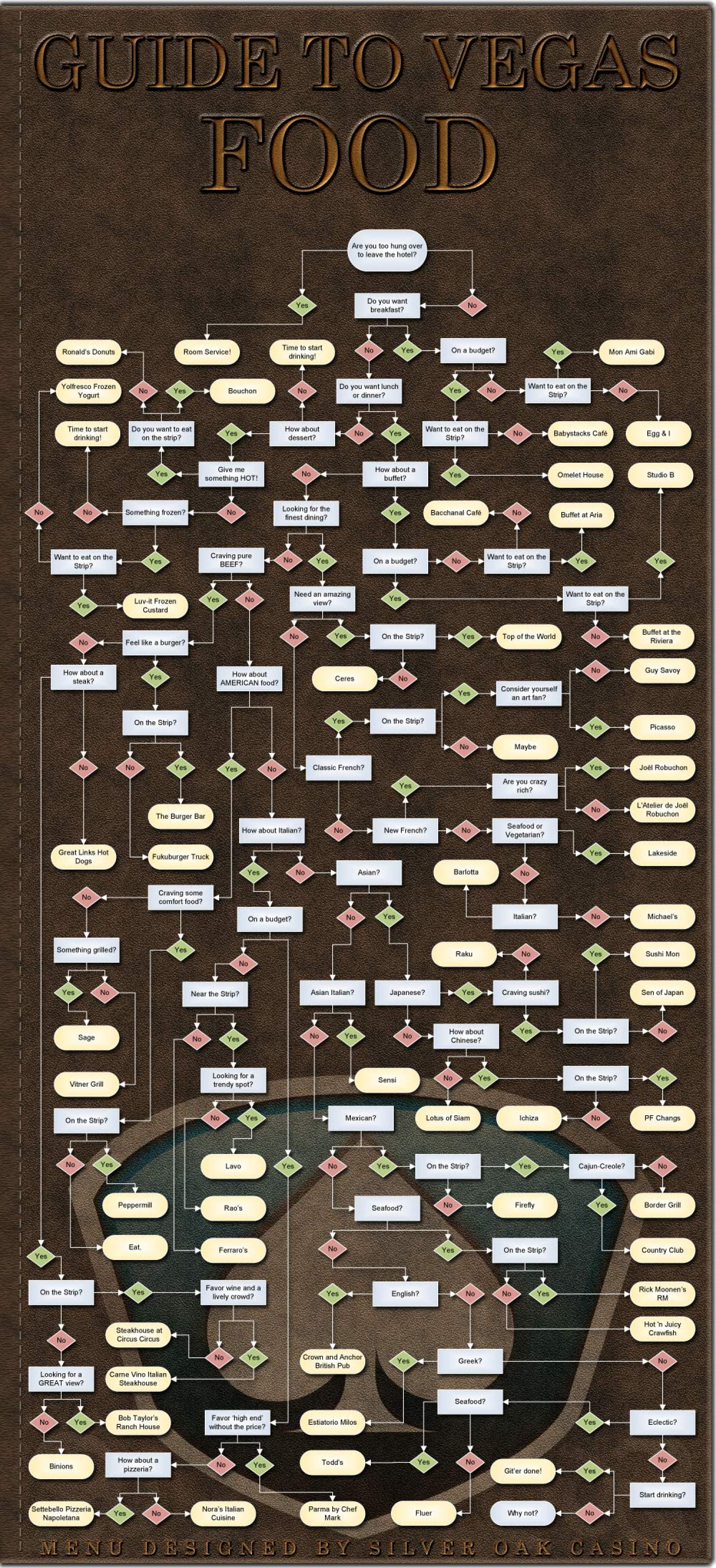 Guide to Vegas Food Infographic