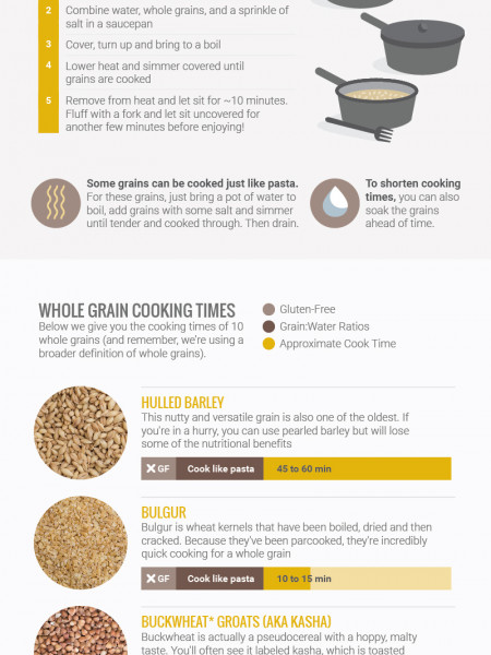 Guide to Whole Grains Infographic