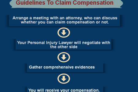 Guidelines For Claiming Personal Injury Compensation Infographic