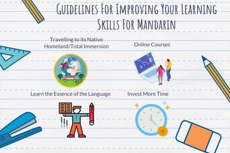 Guidelines For Improving Your Learning Skills For Mandarin Infographic