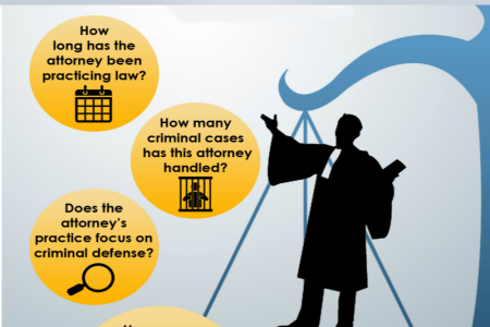 Guidelines To Hire The DWI Lawyers Infographic