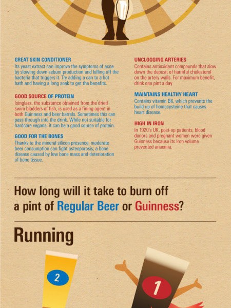 Guinness vs Beer Infographic