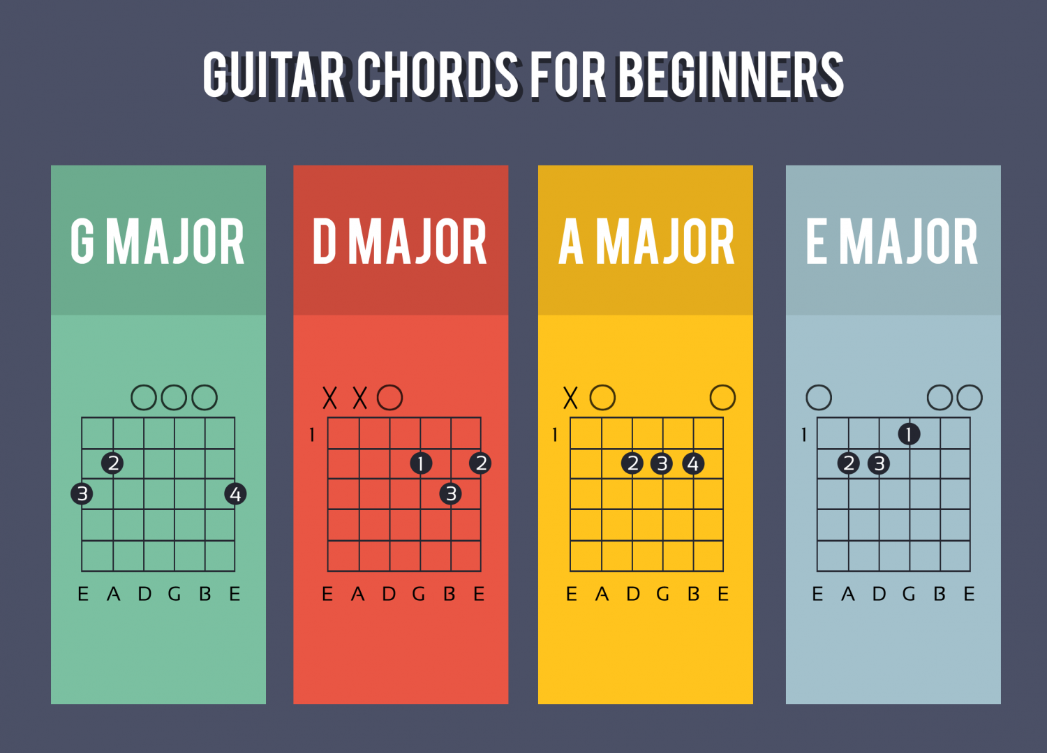 Guitar Chords for Beginners : Visual.ly