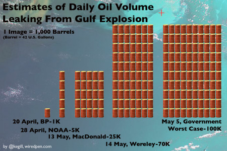 Gulf Oil Explosion Infographic
